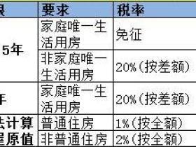 北京二手房个人所得税