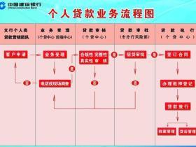 个人有哪些正规的个人贷款途径?来看看这三张贷款流程图