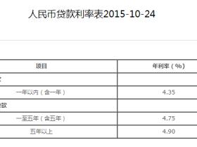 中国银行贷款利率是多少?看看官方给出的答案!