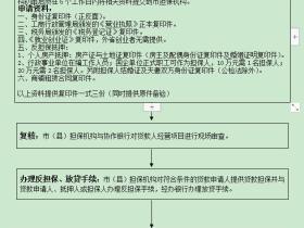 西宁如何申请个人创业贷款?个人创业贷款申请办理指南