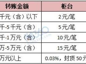 招商银行柜台跨行转账手续费是多少?北京地区的收费标准介绍