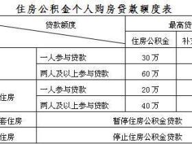上海市住房公积金贷款额度计算公式详解