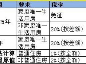 2016广州二手房个人所得税