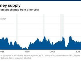 美联储开闸放水后通胀要来了吗?这个关键因素别忽略了