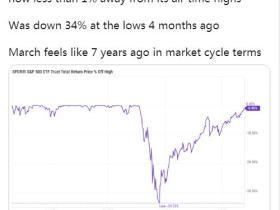 投资者最讨厌的20只股如今成了华尔街最爱