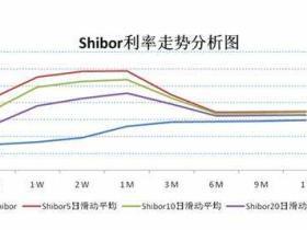 Shibor利率是什么意思?shibor利率说明了什么?