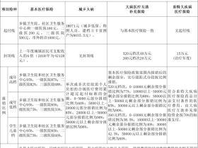 2020年成都市大病医保介绍(支付比例+报销)