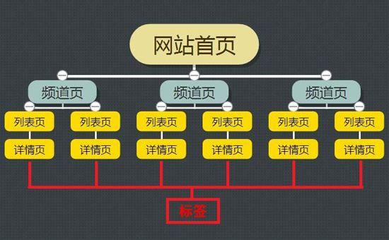 新站老站seo网站结构如何优化?