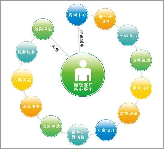 SEO术语介绍 满足用户需求是什么意思?