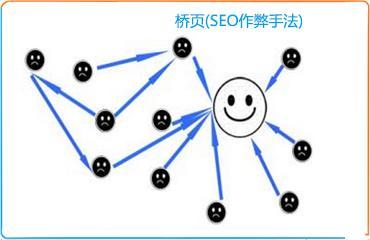 什么是网站SEO桥页?如何正确认识桥页?