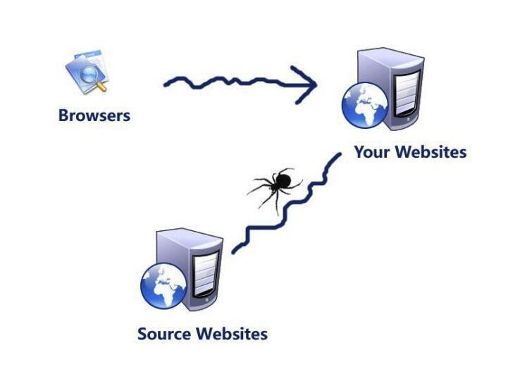 网页爬虫蜘蛛抓取策略介绍 网络爬虫有什么用?