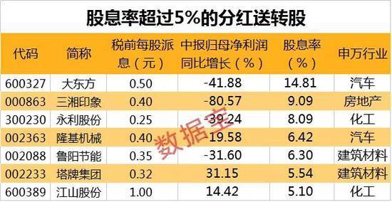 高股息率股票名单来了:最高股息率达15% 4股派息超10亿元