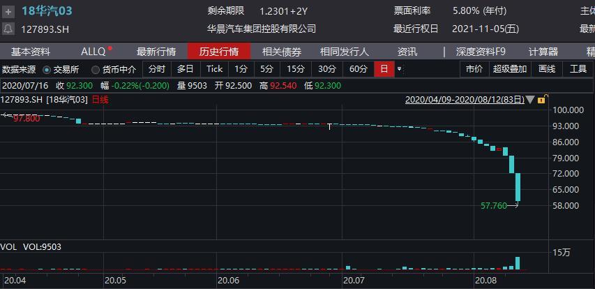 [解密]华晨汽车债市危机:430亿负债压顶、东北员工集体抗议,三十年自主品牌落幕?