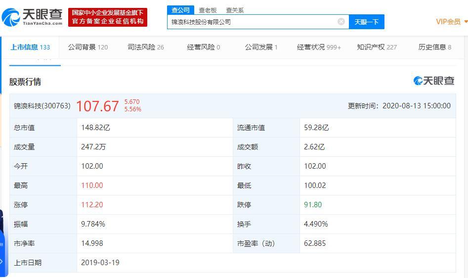 锦浪科技10派10引深交所问询 实控人持股比例高达50%以上