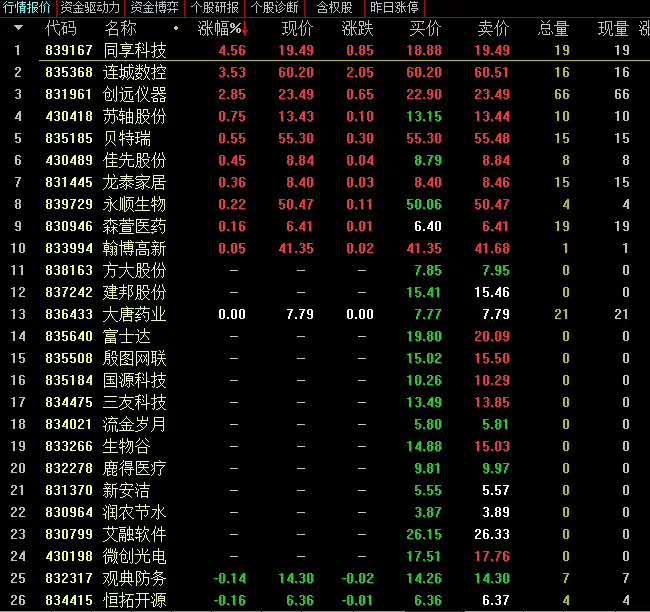 """精选层有点冷:13股集合竞价无交易 这些""""暖场""""政策即将来袭"""