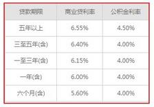 百度金融贷款利率是多少?百度金融贷款可靠吗?百度金融怎么申请?