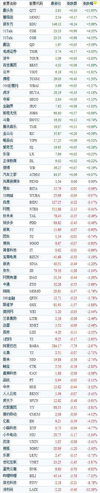 中国概念股周四收盘涨跌互现 趣头条大涨近12%