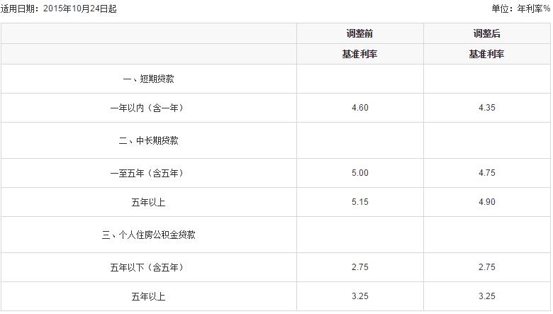 平安银行贷款利率高吗?平安银行贷款利率表