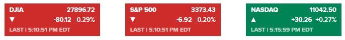 权衡初请失业数据及刺激谈判进展 美股涨跌互现道指跌近百点