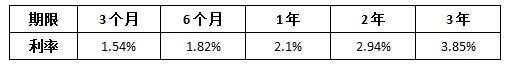 大额存单和定期存款的区别 大额存单有风险吗?大额存单期限及利率