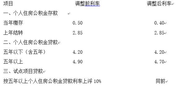 住房公积金结息是什么意思?公积金结息日一般是什么时候?公积金结息利率