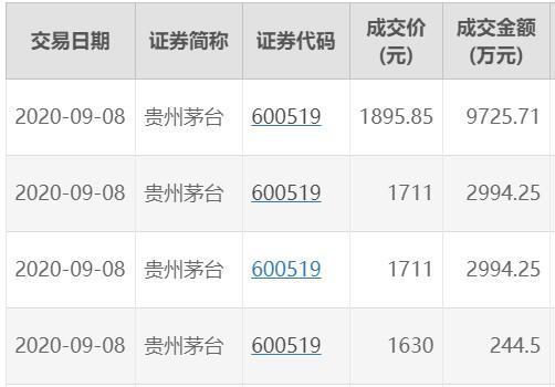 贵州茅台今日成交一笔1895.85元/股大宗交易 较收盘价溢价超10%