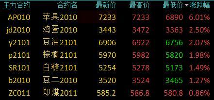 商品期货收盘涨跌不一 苹果尾盘涨停、涨幅6.01%