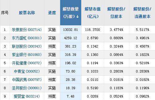 A股头条:金融控股公司准入规范明确,5只个股被纳入富时中国A50指数