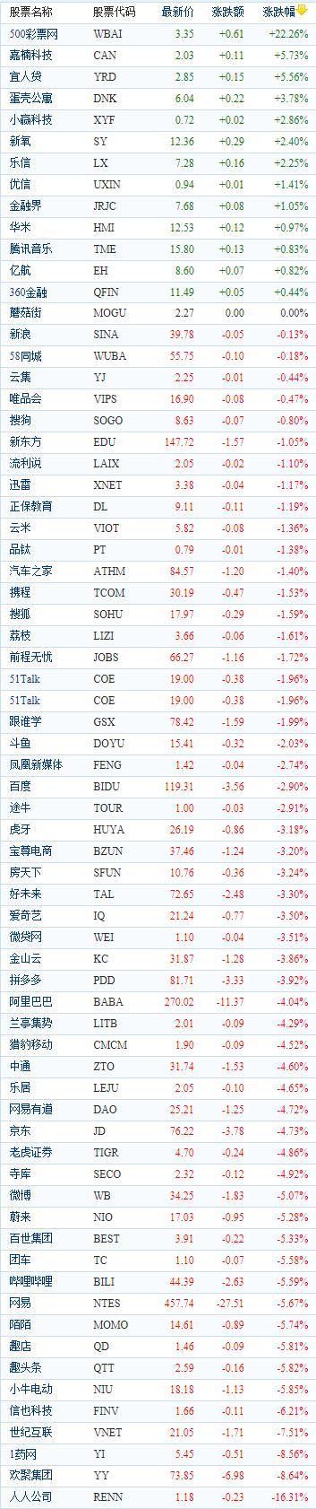 中国概念股周二收盘普遍下跌 500彩票网逆势大涨22%