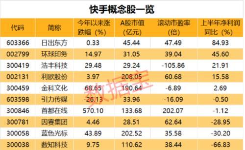估值超3000亿!快手被曝将赴港上市,A股概念龙头飙涨16%(附名单)