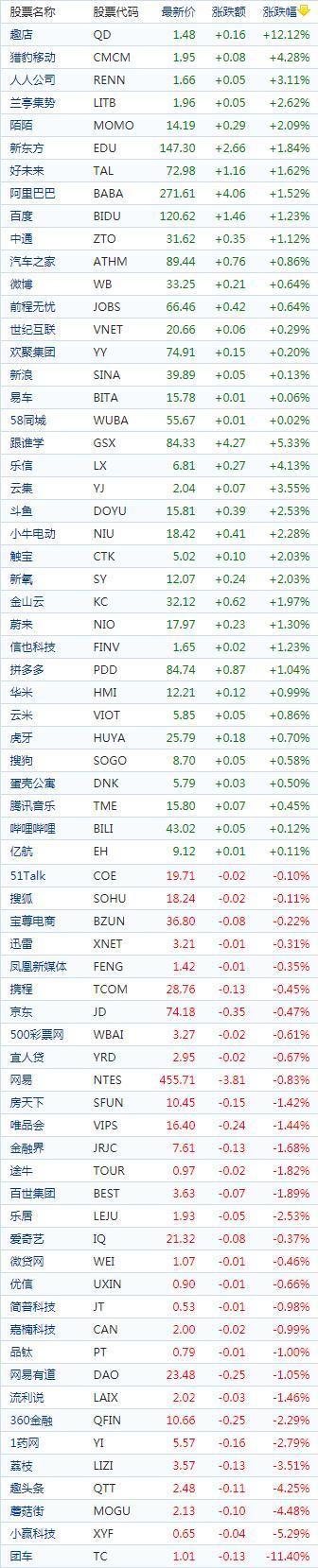 中国概念股周五收盘涨跌互现 趣店大涨逾12%