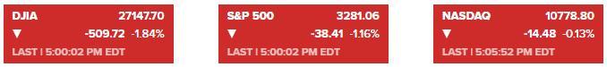 刺激计划搁浅及疫情形势恶化 美股全线收跌道指跌逾500点