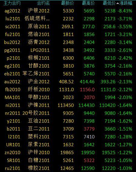 商品期货早盘贵金属与能化品跌幅居前 沪银跌逾8%、原油跌超3%