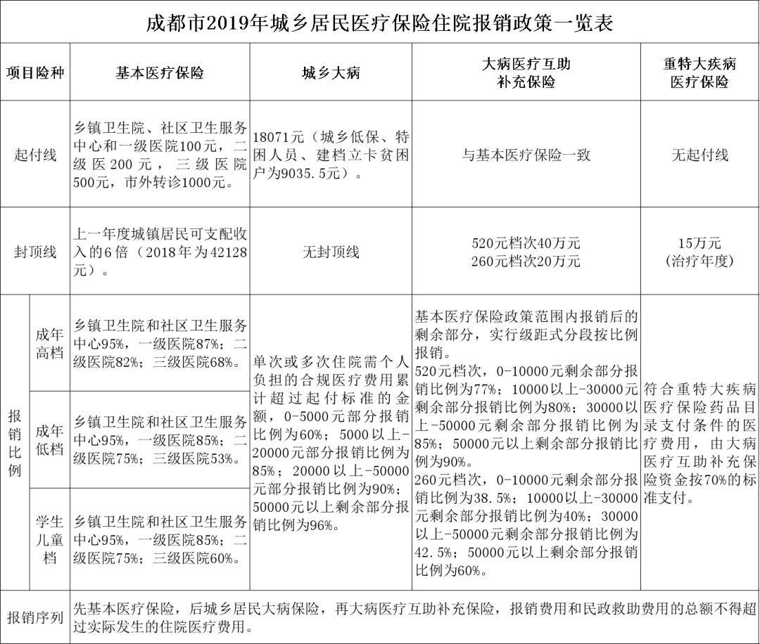 成都市大病医保介绍(支付比例 报销)