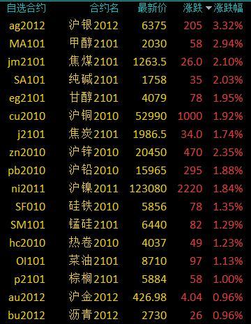 商品期货收盘多数收涨 沪银涨逾3%、郑醇涨近3%