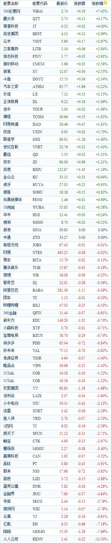 中国概念股周五收盘涨跌互现 人人网重挫逾13%
